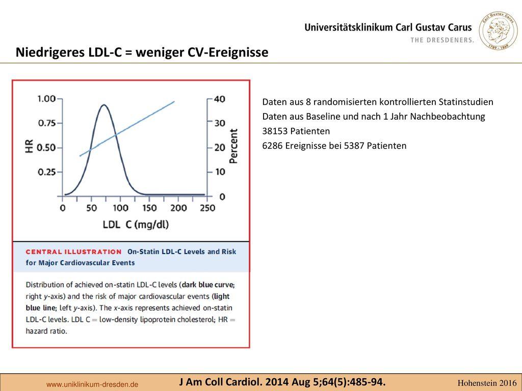 Niedrigeres LDL-C = weniger CV-Ereignisse