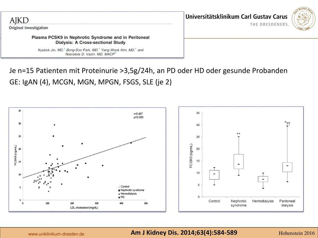 Je n=15 Patienten mit Proteinurie >3,5g/24h, an PD oder HD oder gesunde Probanden GE: IgAN (4), MCGN, MGN, MPGN, FSGS, SLE (je 2)
