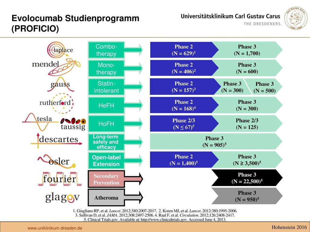 Evolocumab Studienprogramm (PROFICIO)