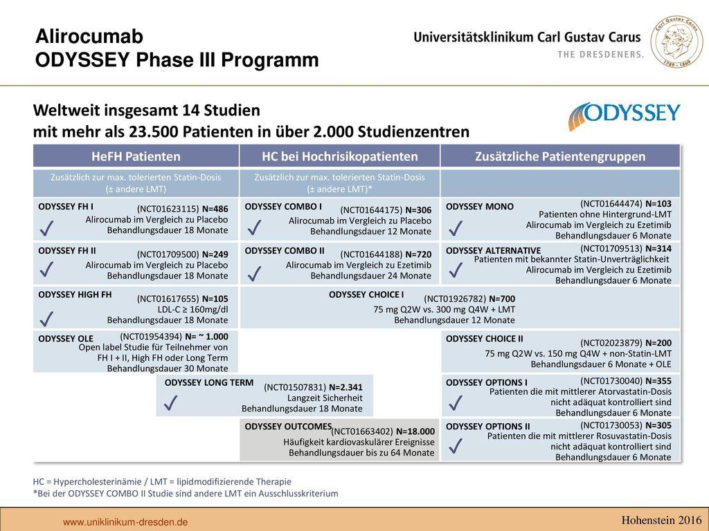 Alirocumab ODYSSEY Phase III Programm