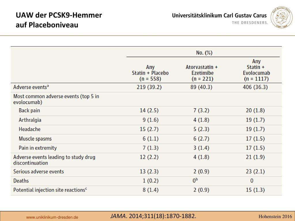 UAW der PCSK9-Hemmer auf Placeboniveau
