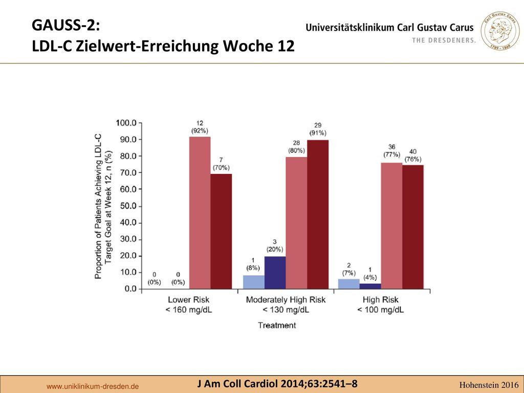 GAUSS-2: LDL-C Zielwert-Erreichung Woche 12