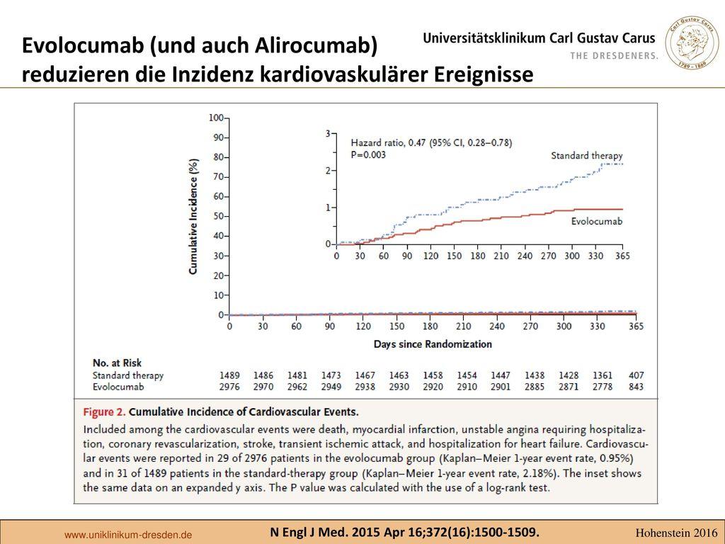 Evolocumab (und auch Alirocumab) reduzieren die Inzidenz kardiovaskulärer Ereignisse