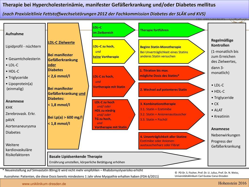 Therapie bei Hypercholesterinämie, manifester Gefäßerkrankung und/oder Diabetes mellitus