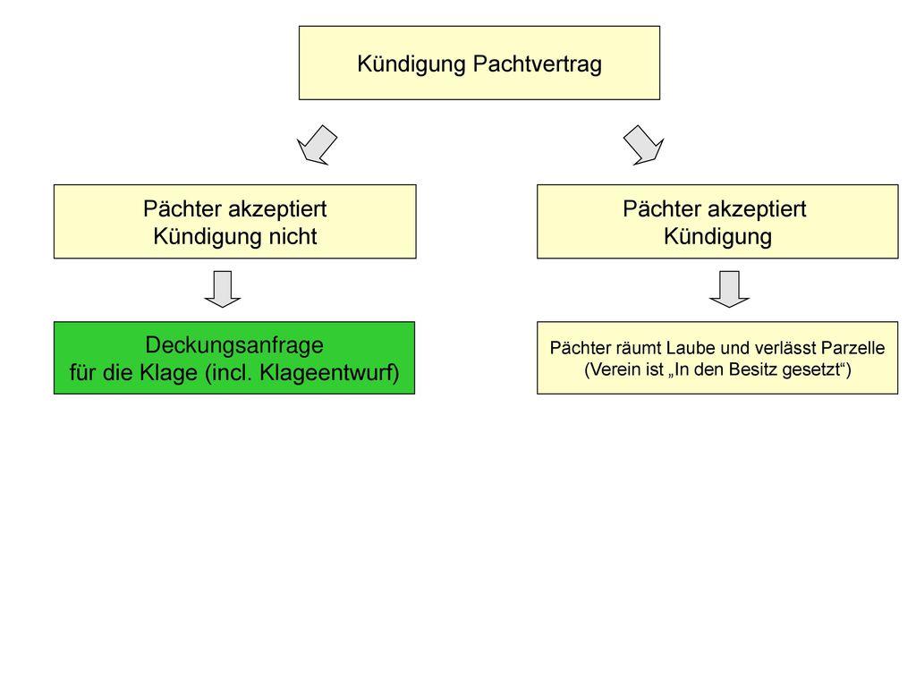 Kündigung Pachtvertrag