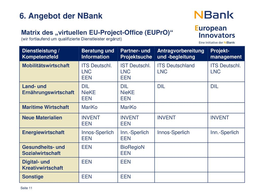 "6. Angebot der NBank Matrix des ""virtuellen EU-Project-Office (EUPrO)"