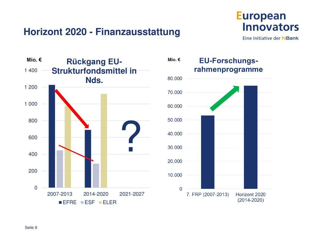 Horizont 2020 - Finanzausstattung