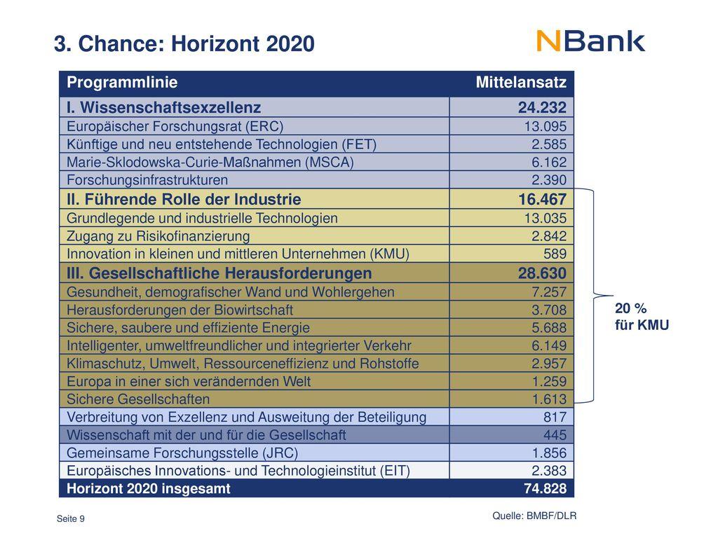 3. Chance: Horizont 2020 Programmlinie Mittelansatz