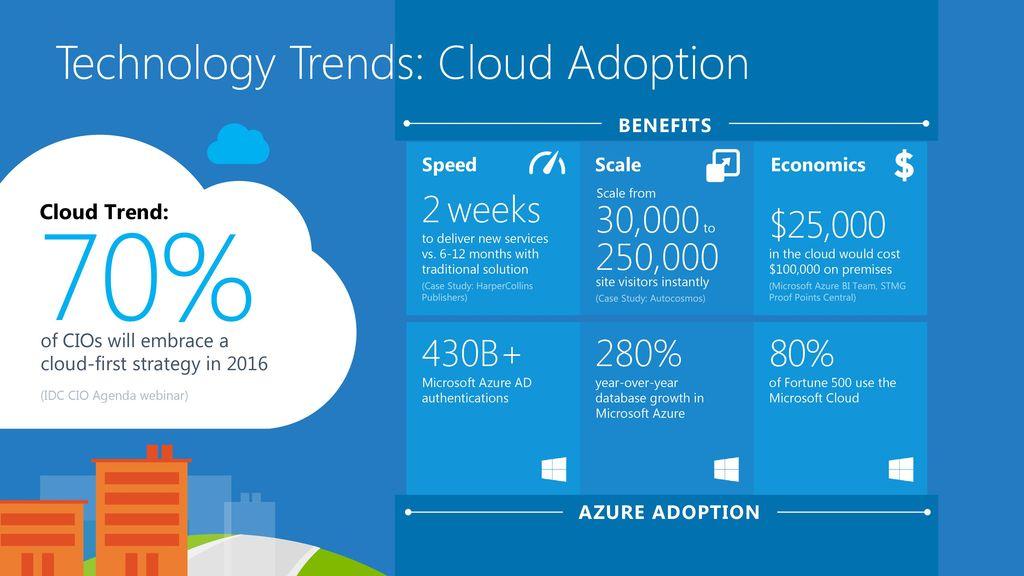 Technology Trends: Cloud Adoption