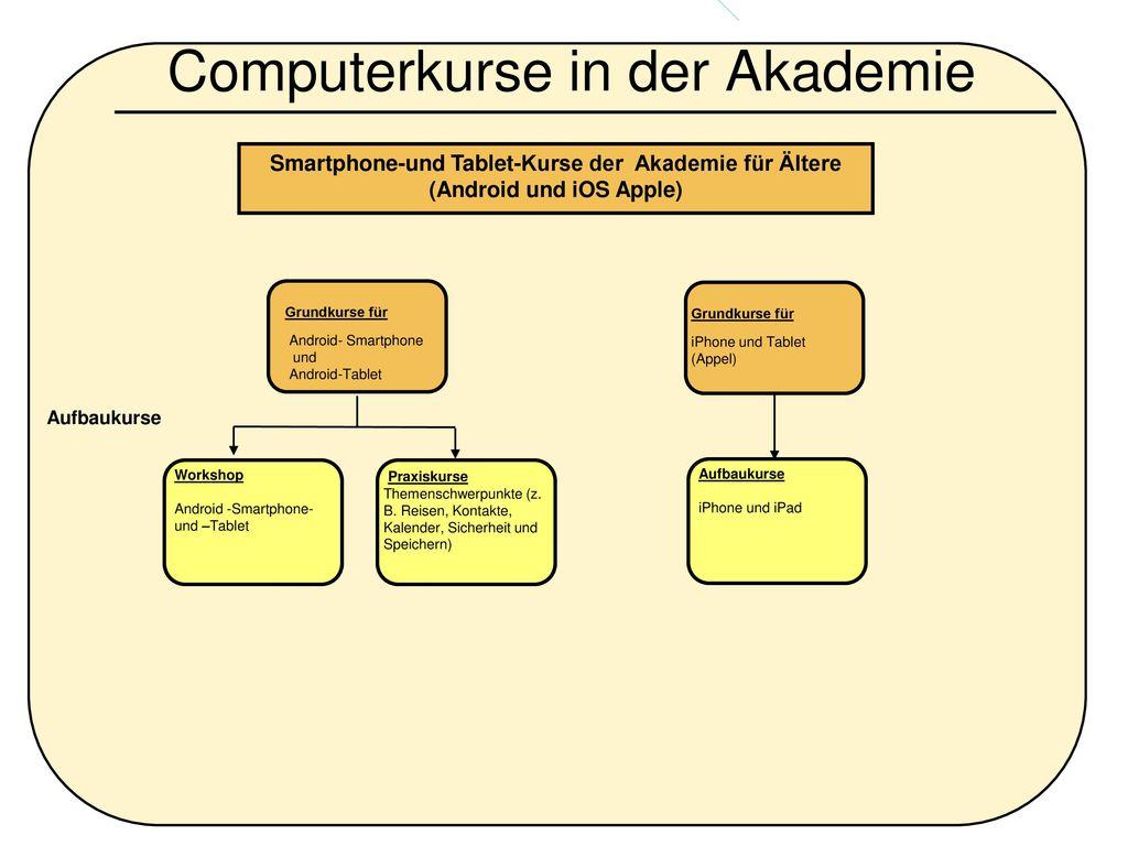 Computerkurse in der Akademie