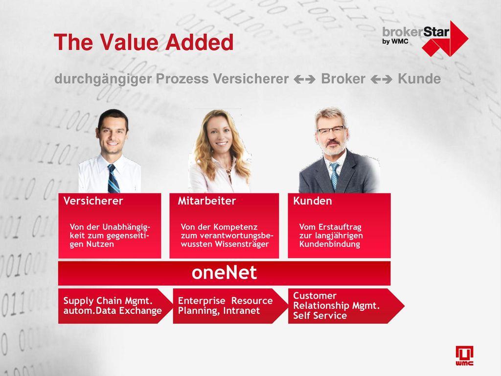 The Value Added durchgängiger Prozess Versicherer  Broker  Kunde. Versicherer. Von der Unabhängig-keit zum gegenseiti-gen Nutzen.