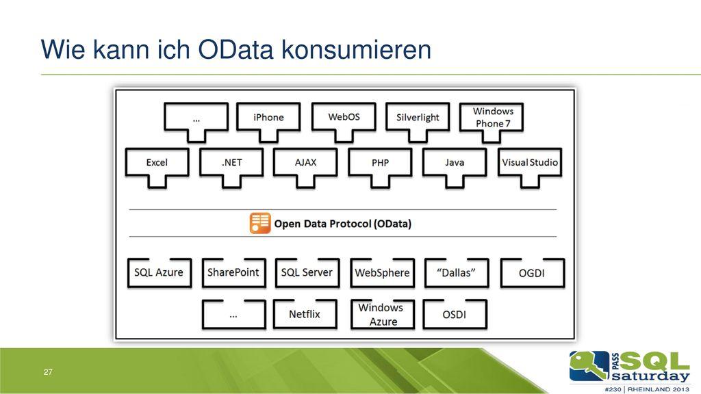 Wie kann ich OData konsumieren