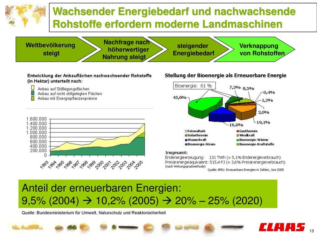 Anteil der erneuerbaren Energien: