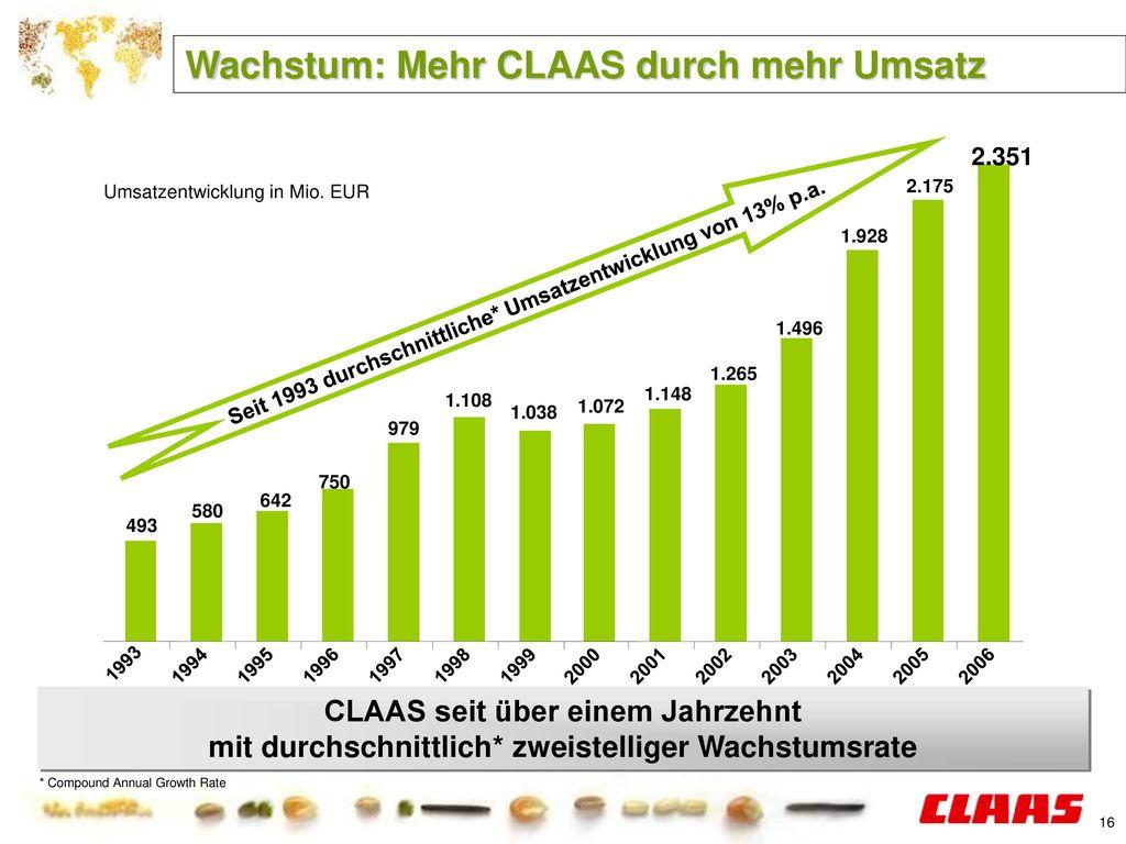 Seit 1993 durchschnittliche* Umsatzentwicklung von 13% p.a.
