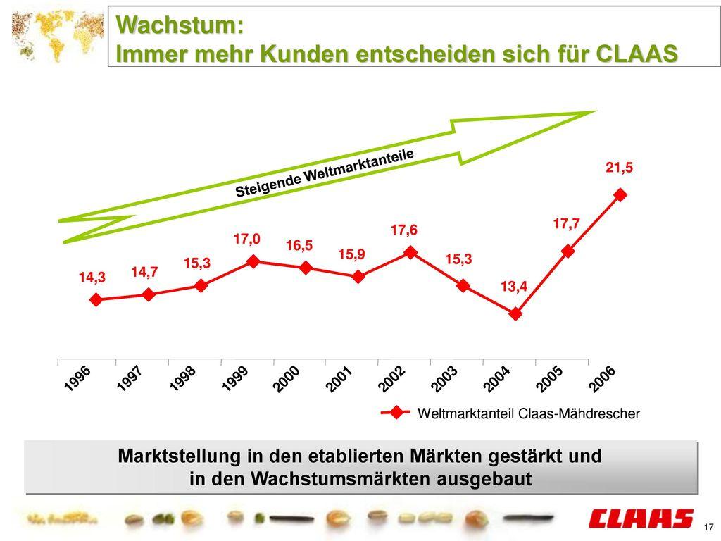 Wachstum: Immer mehr Kunden entscheiden sich für CLAAS