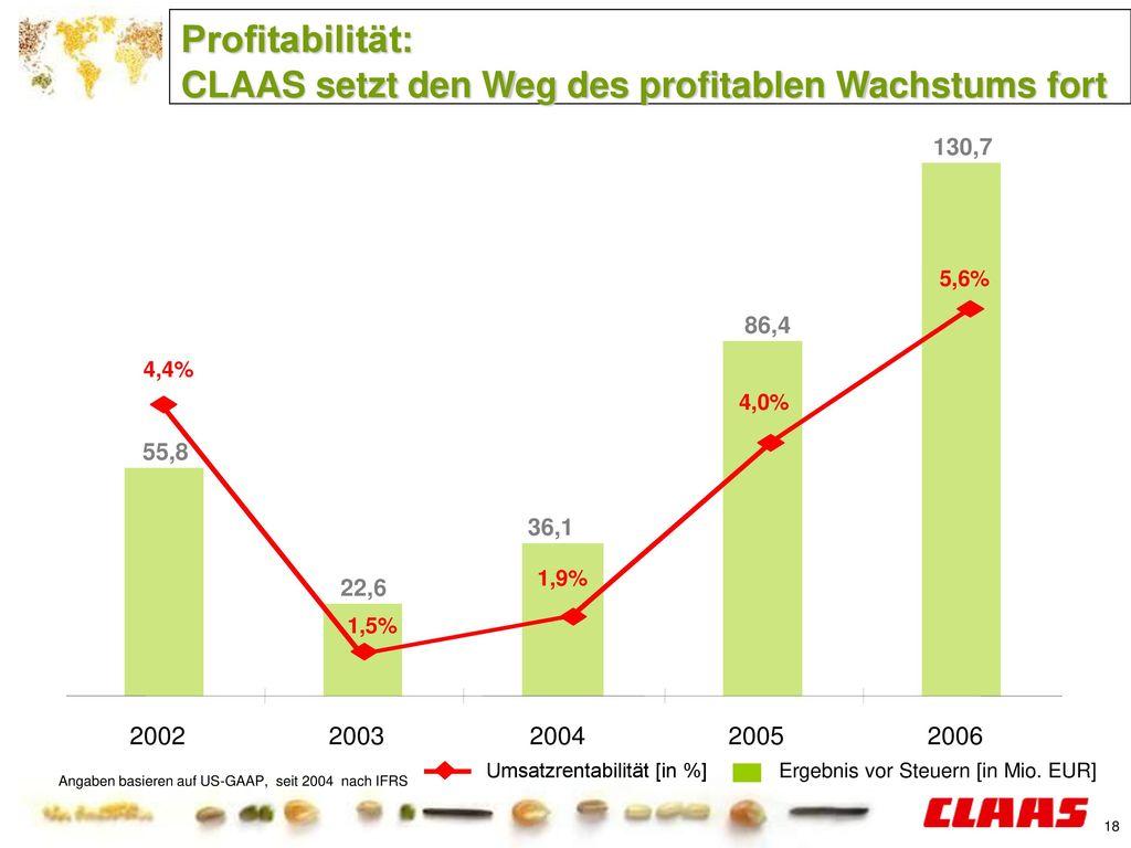 Profitabilität: CLAAS setzt den Weg des profitablen Wachstums fort