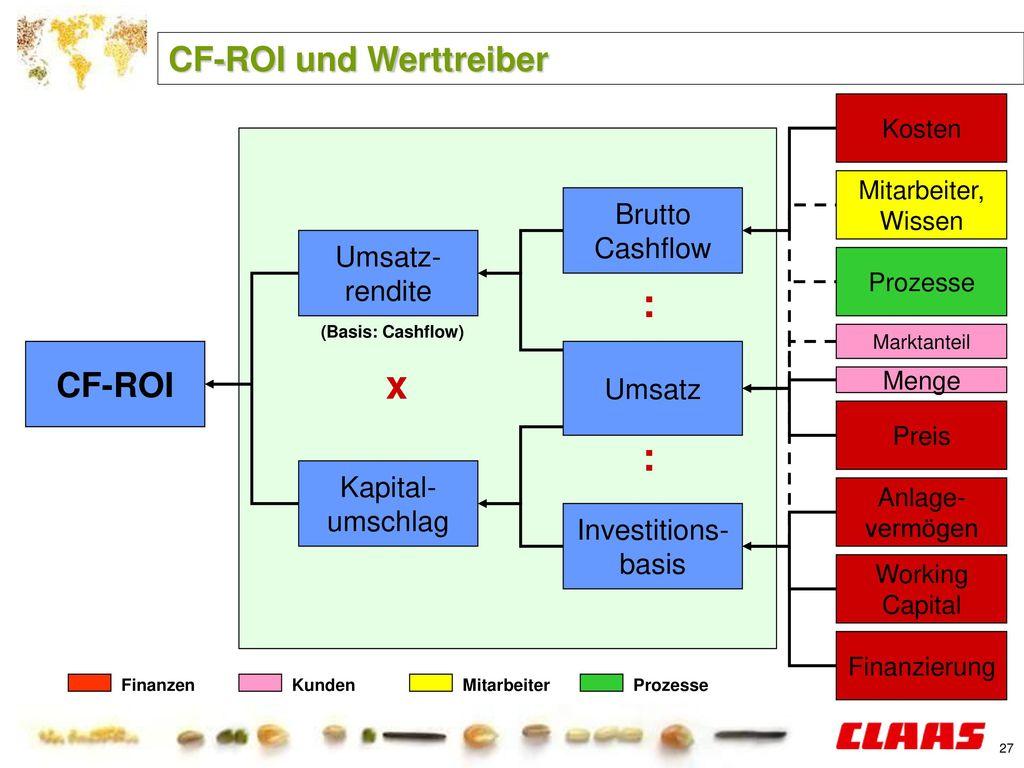 CF-ROI und Werttreiber