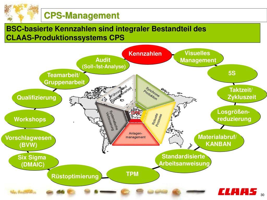CPS-Management BSC-basierte Kennzahlen sind integraler Bestandteil des CLAAS-Produktionssystems CPS.