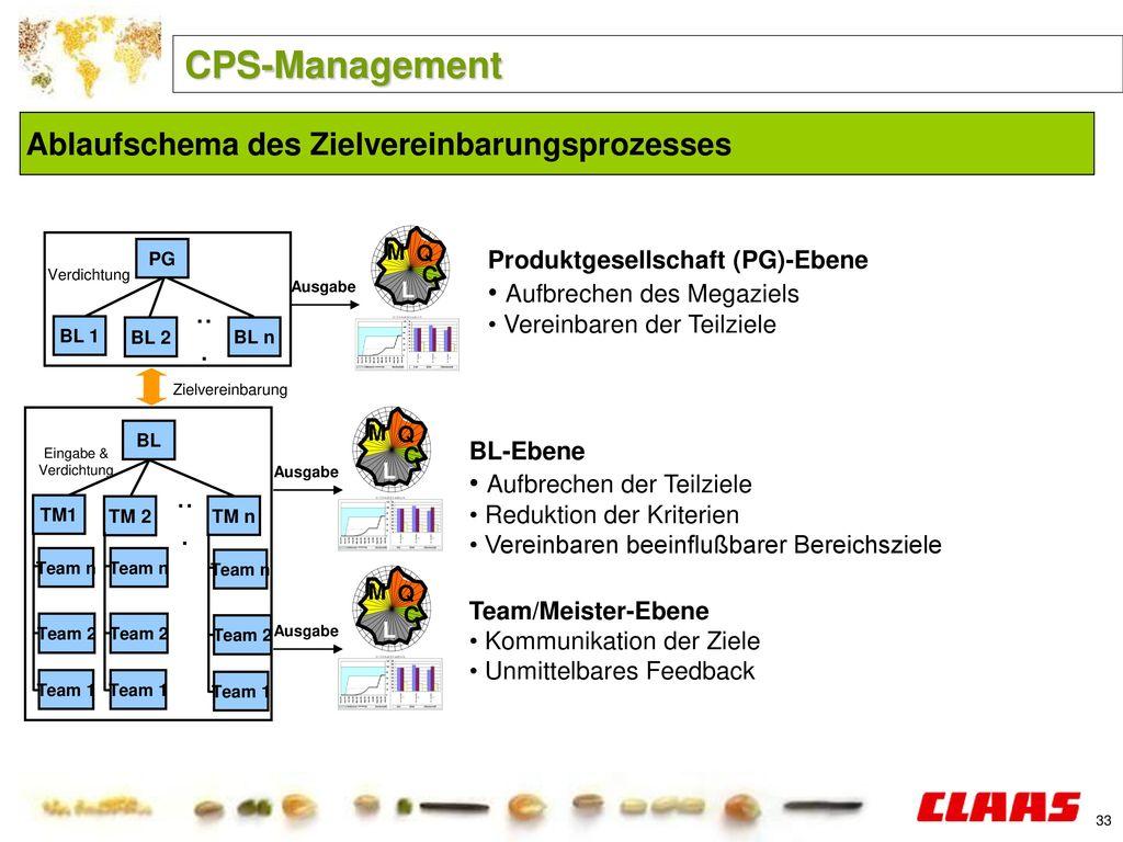 CPS-Management Ablaufschema des Zielvereinbarungsprozesses ...
