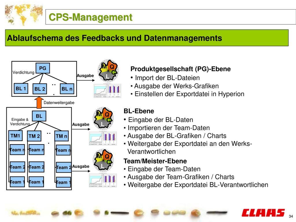 CPS-Management Ablaufschema des Feedbacks und Datenmanagements ...