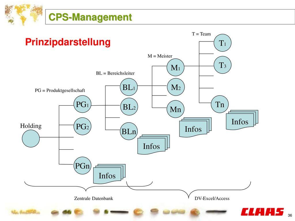 CPS-Management Prinzipdarstellung T1 T3 M1 BL1 M2 PG1 Tn BL2 Mn Infos