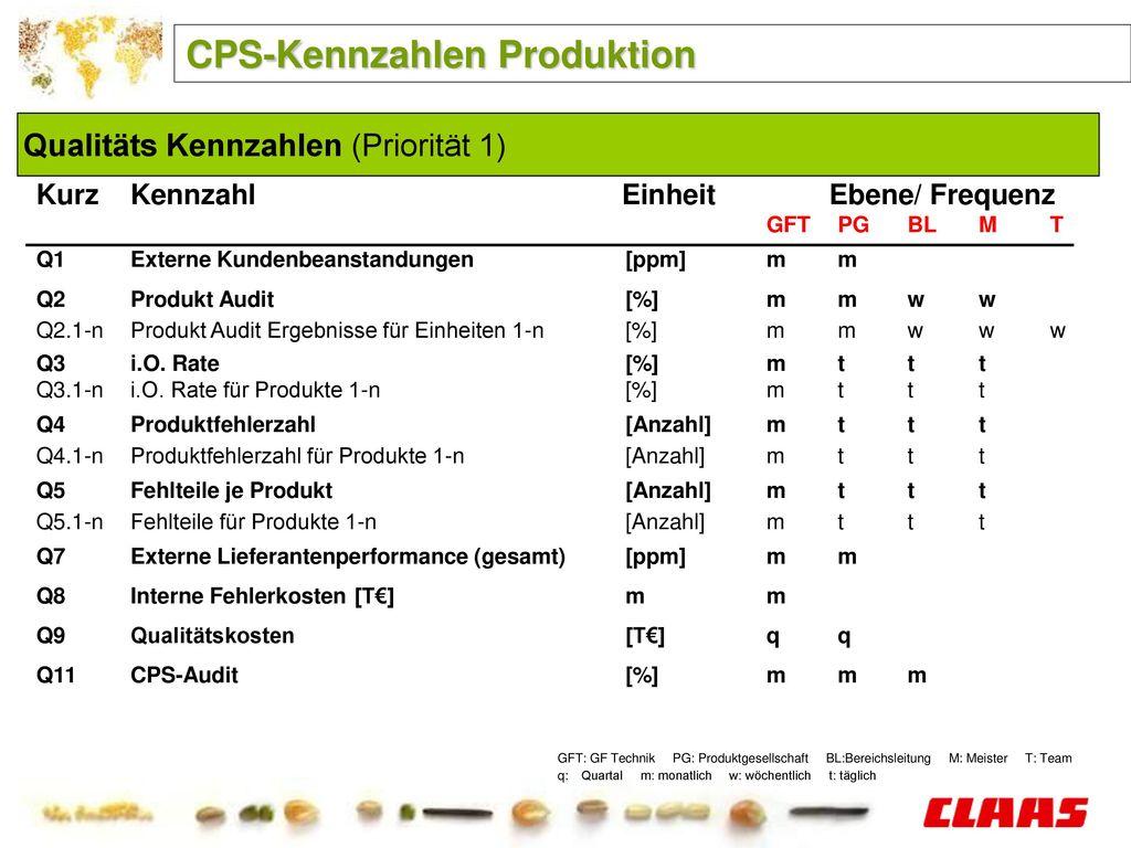 CPS-Kennzahlen Produktion