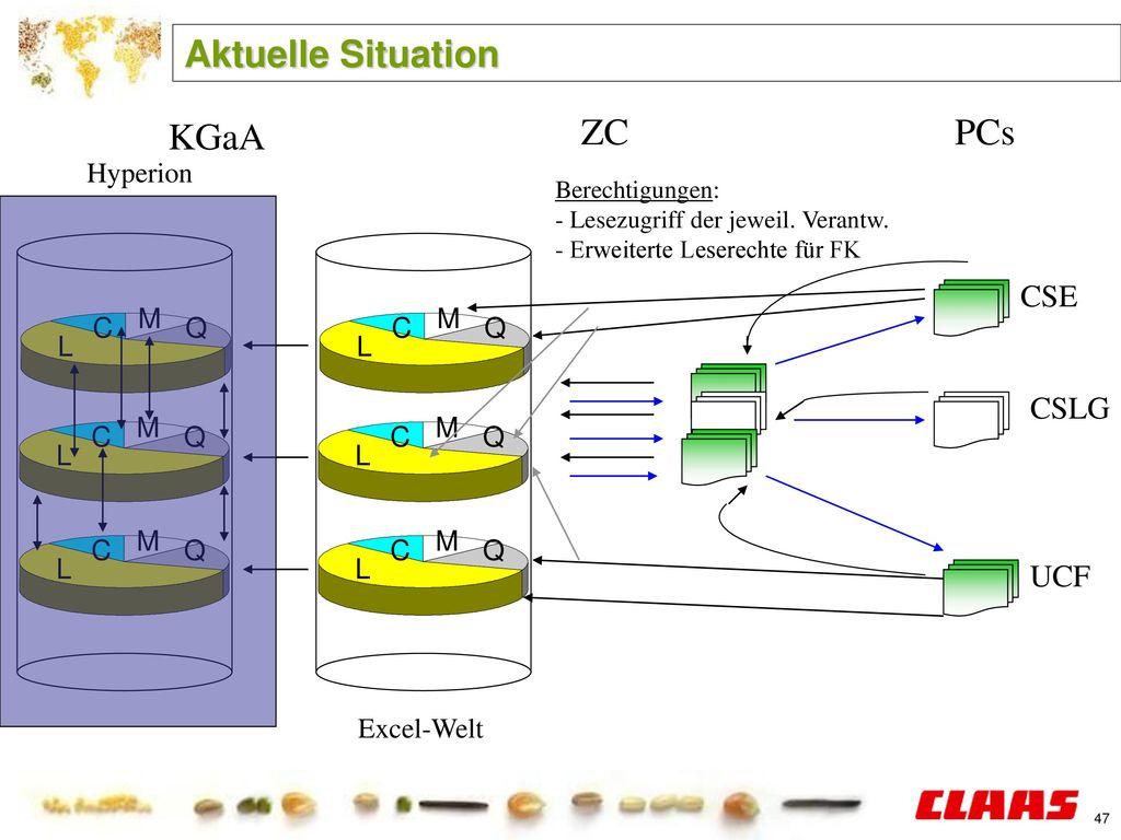 Aktuelle Situation KGaA ZC PCs CSE CSLG UCF Hyperion L Q C M L Q C M