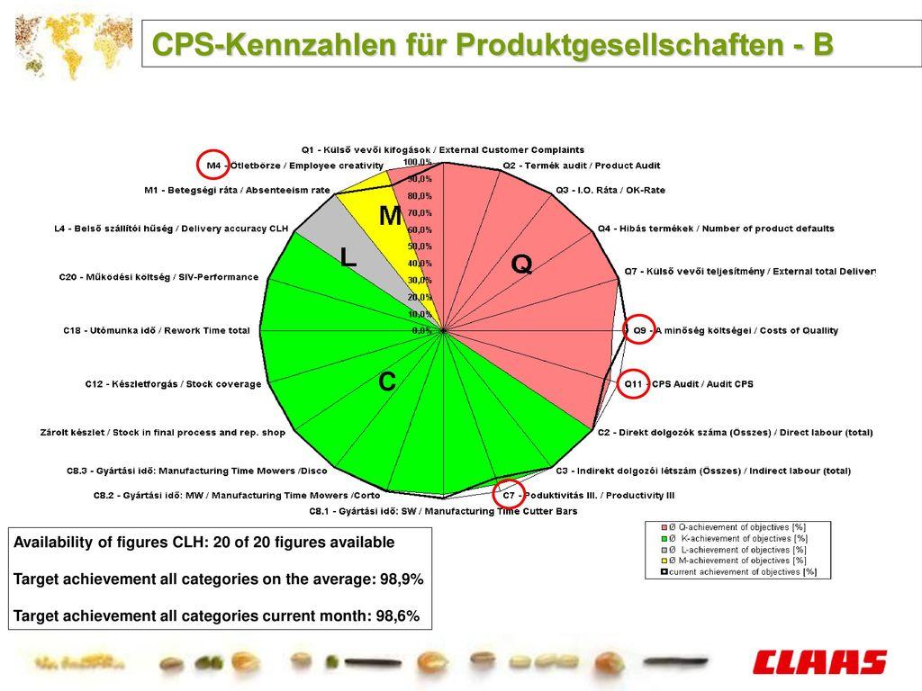 CPS-Kennzahlen für Produktgesellschaften - B