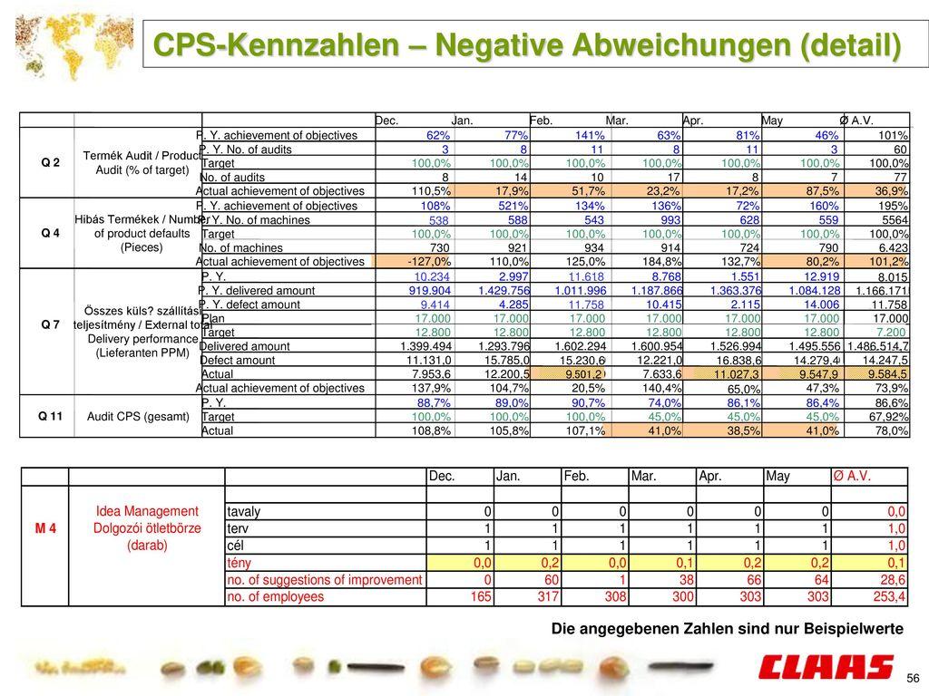 CPS-Kennzahlen – Negative Abweichungen (detail)
