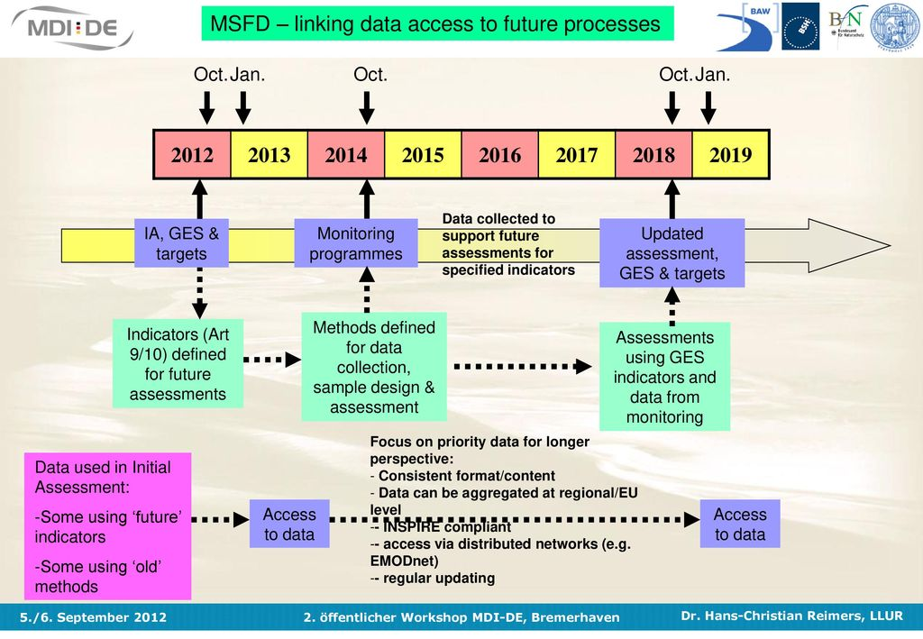 MSFD – linking data access to future processes