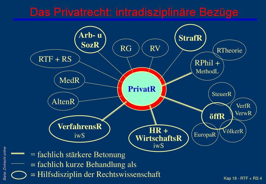 Das Privatrecht: intradisziplinäre Bezüge
