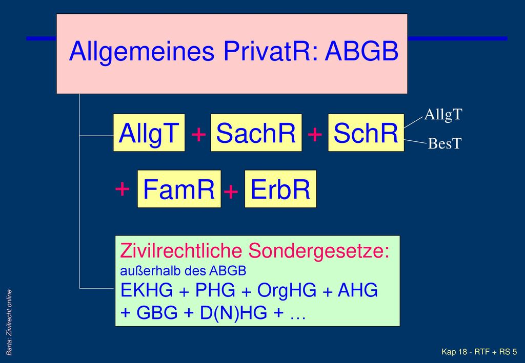 Allgemeines PrivatR: ABGB