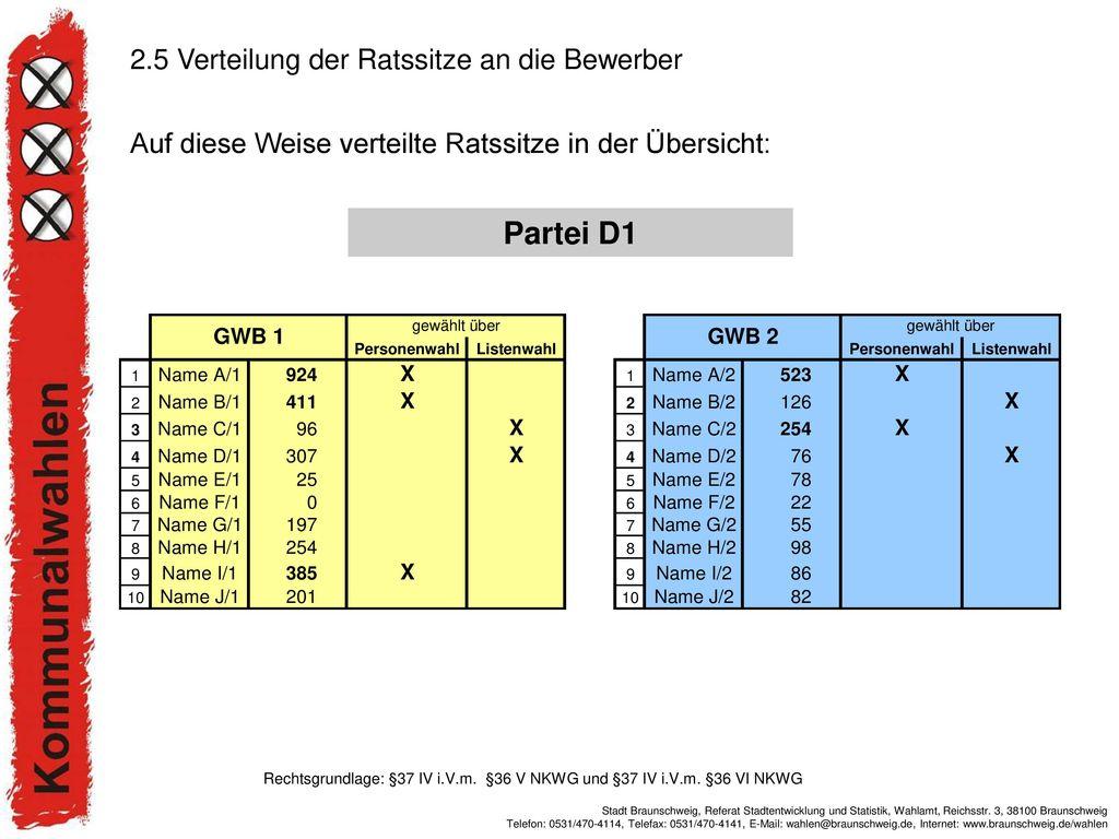 Partei D1 2.5 Verteilung der Ratssitze an die Bewerber