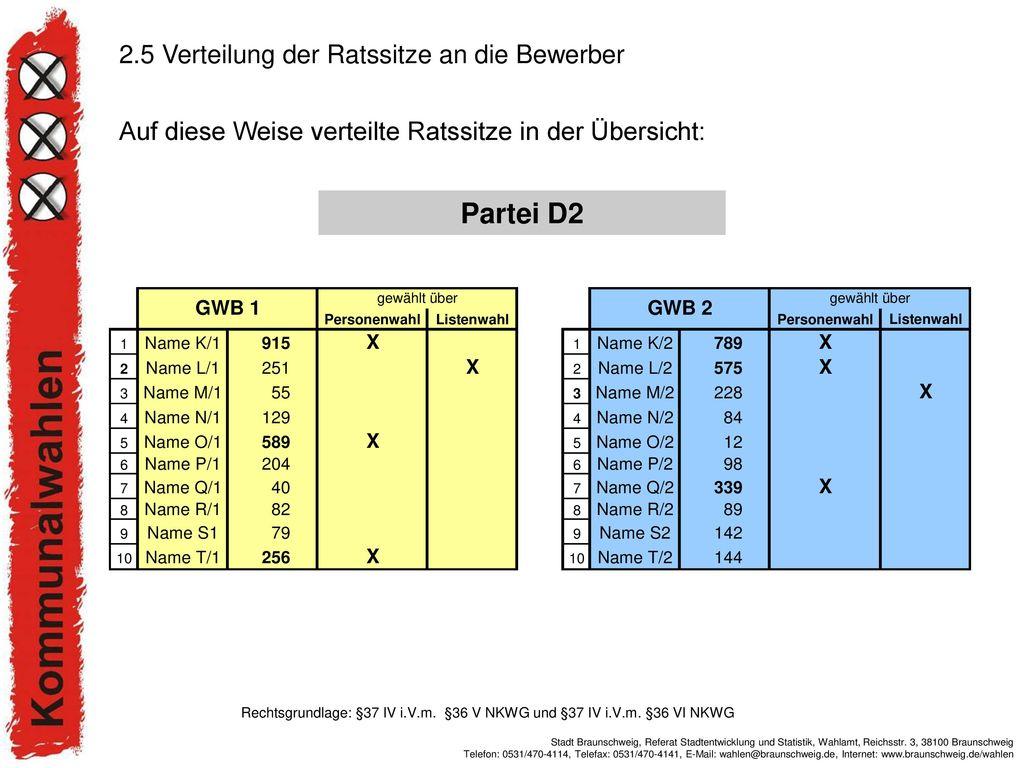 Partei D2 2.5 Verteilung der Ratssitze an die Bewerber