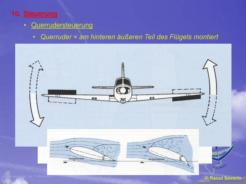 Querruder = am hinteren äußeren Teil des Flügels montiert