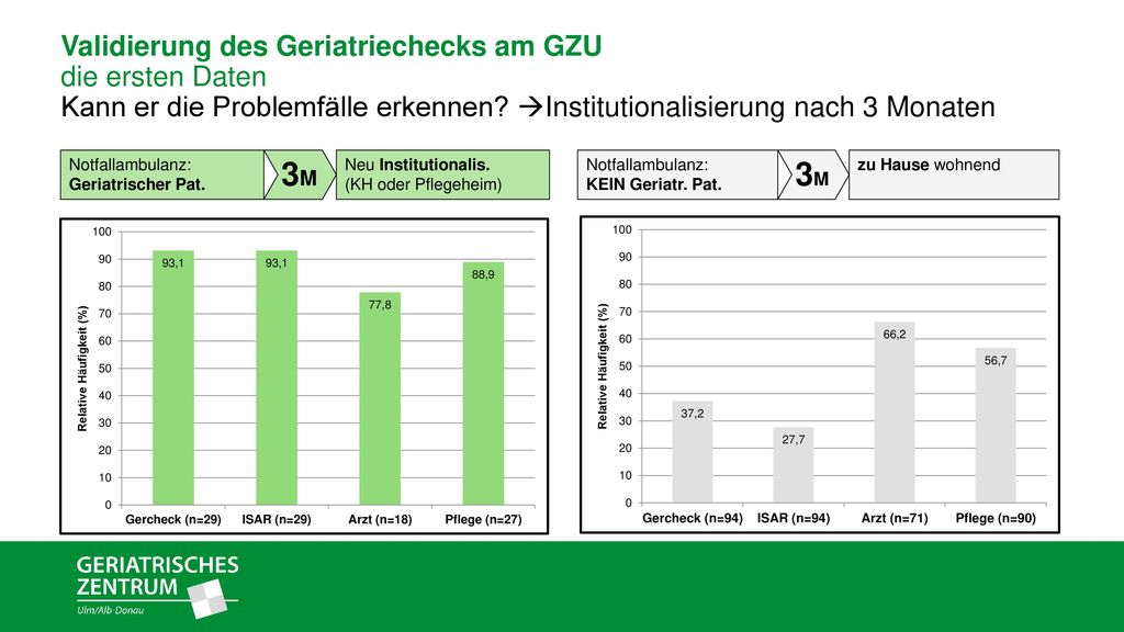 Validierung des Geriatriechecks am GZU die ersten Daten Kann er die Problemfälle erkennen Institutionalisierung nach 3 Monaten