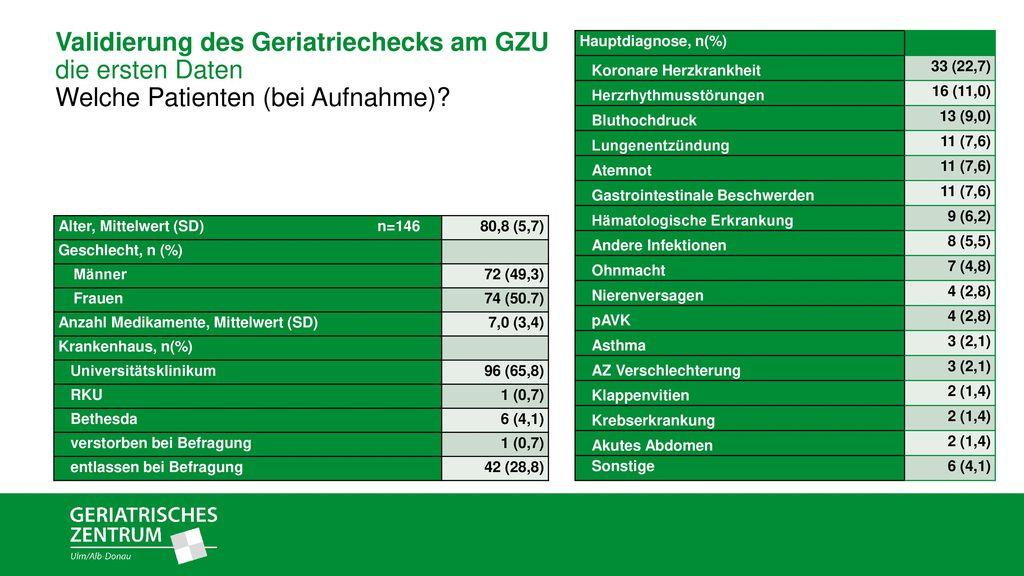 Validierung des Geriatriechecks am GZU die ersten Daten Welche Patienten (bei Aufnahme)