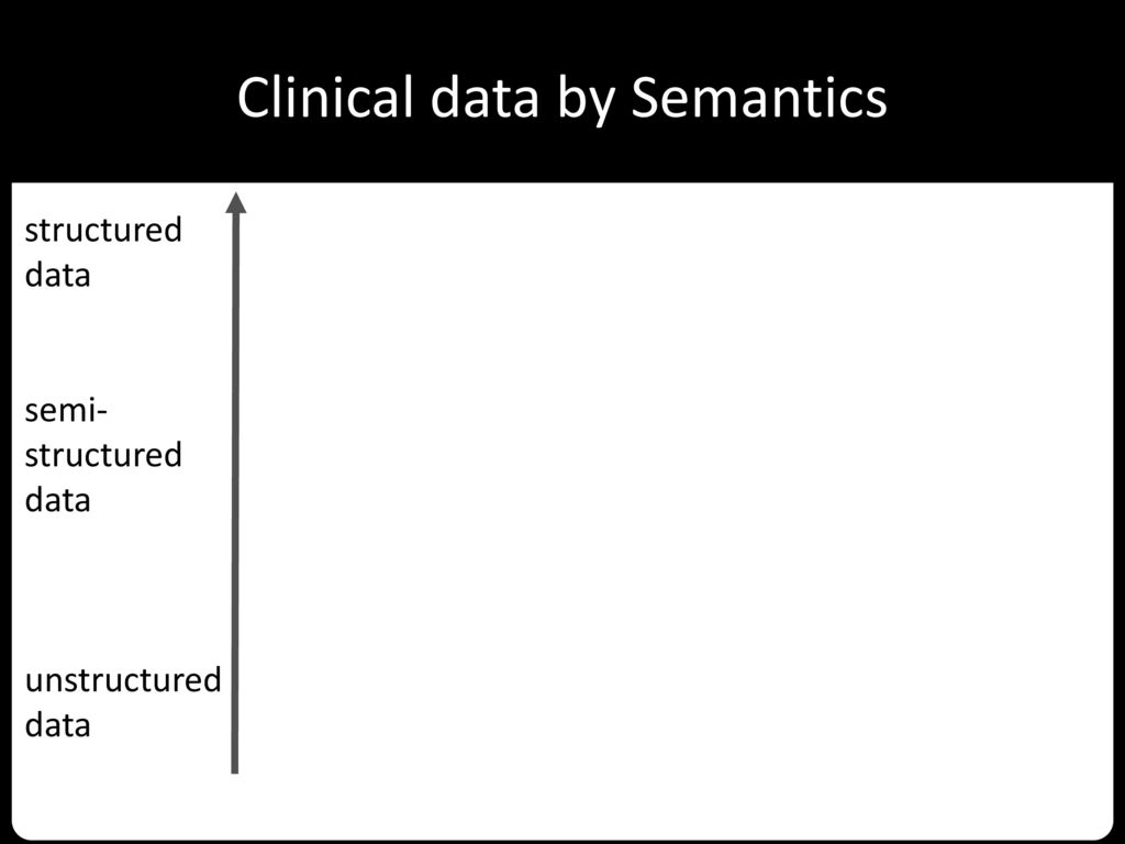 Clinical data by Semantics