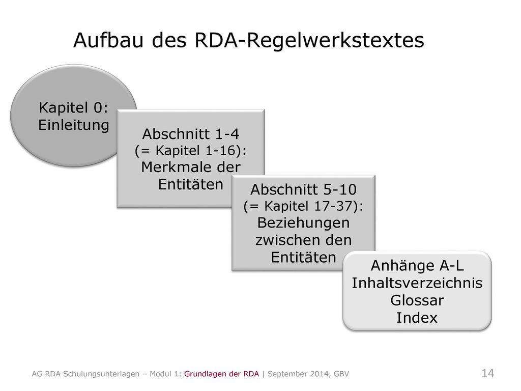 Aufbau des RDA-Regelwerkstextes