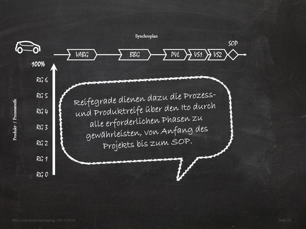Produkt- / Prozessreife