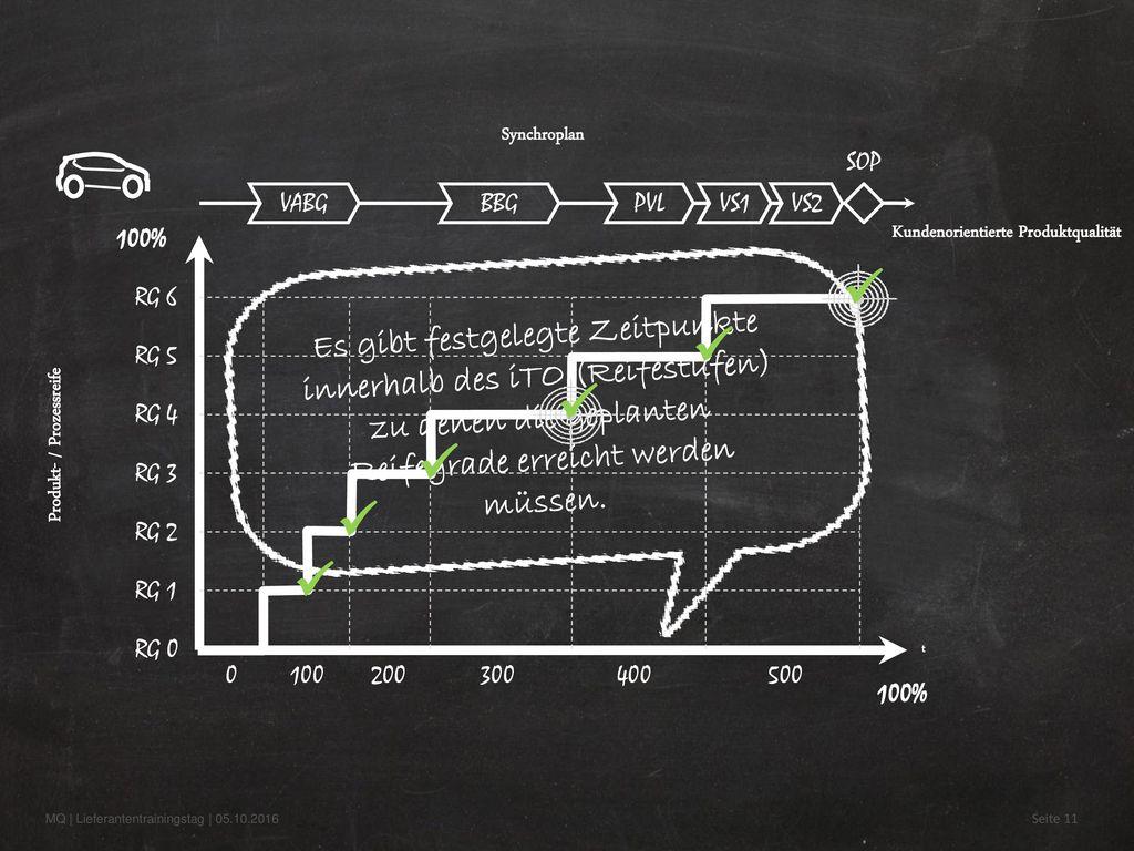 Kundenorientierte Produktqualität Produkt- / Prozessreife