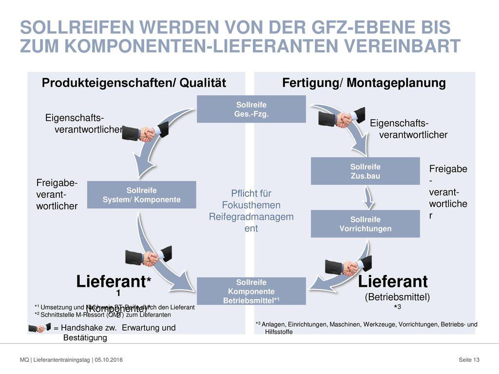 Produkteigenschaften/ Qualität Fertigung/ Montageplanung