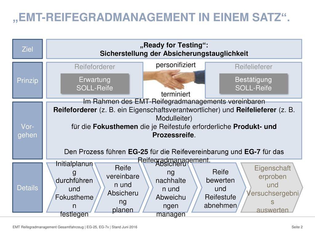 """""""EMT-Reifegradmanagement in einem Satz ."""