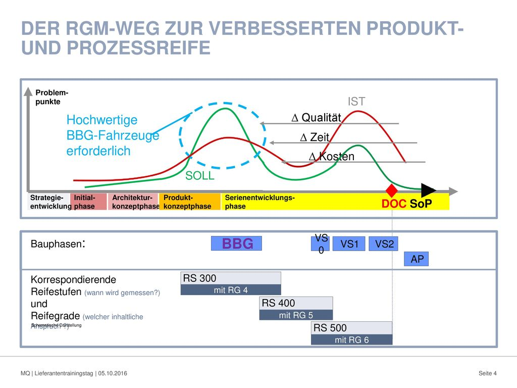 DER RGM-Weg zur verbesserten Produkt- und Prozessreife