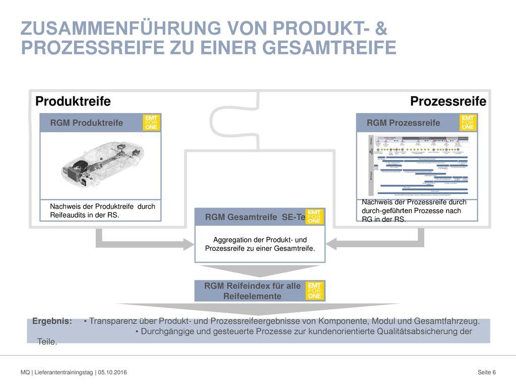 Zusammenführung von Produkt- & Prozessreife zu einer Gesamtreife