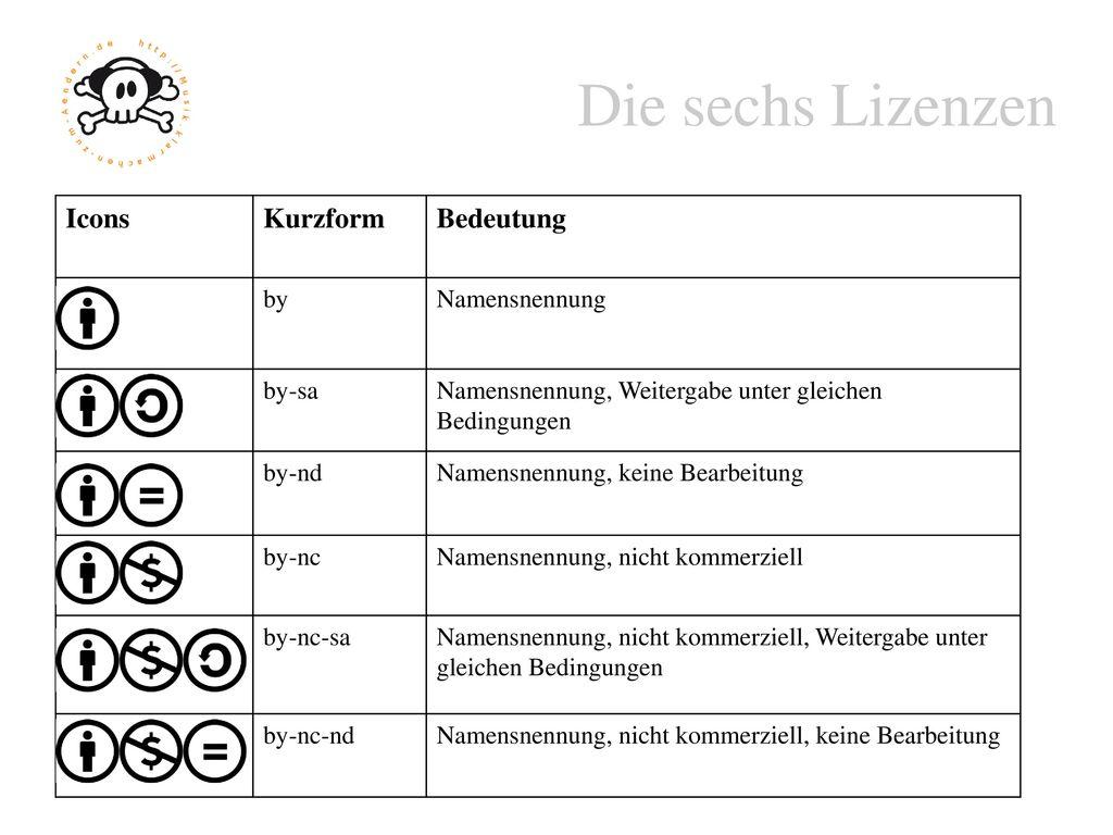Lizenzbestandteile Icon Kurz-form Name des Moduls