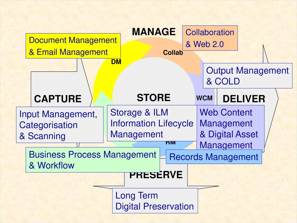 MANAGE CAPTURE DELIVER STORE PRESERVE