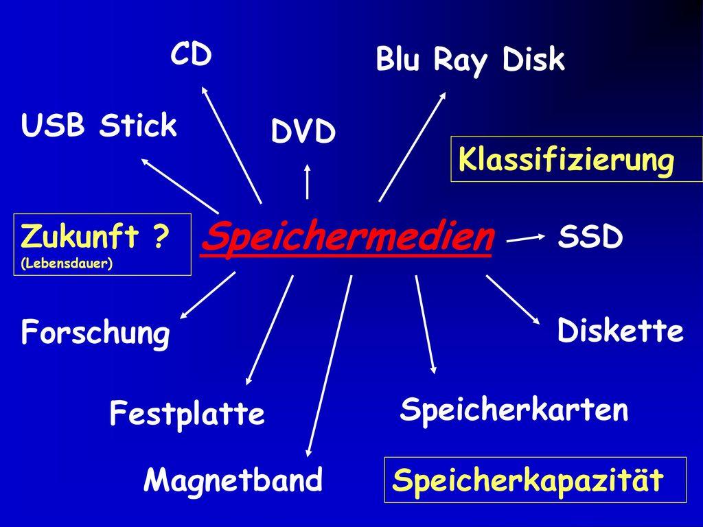 Speichermedien CD Blu Ray Disk USB Stick DVD Klassifizierung