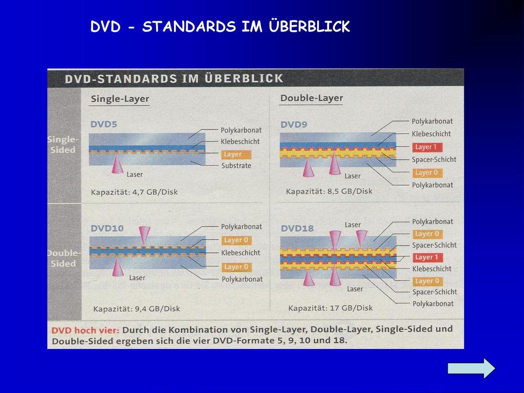 DVD - STANDARDS IM ÜBERBLICK