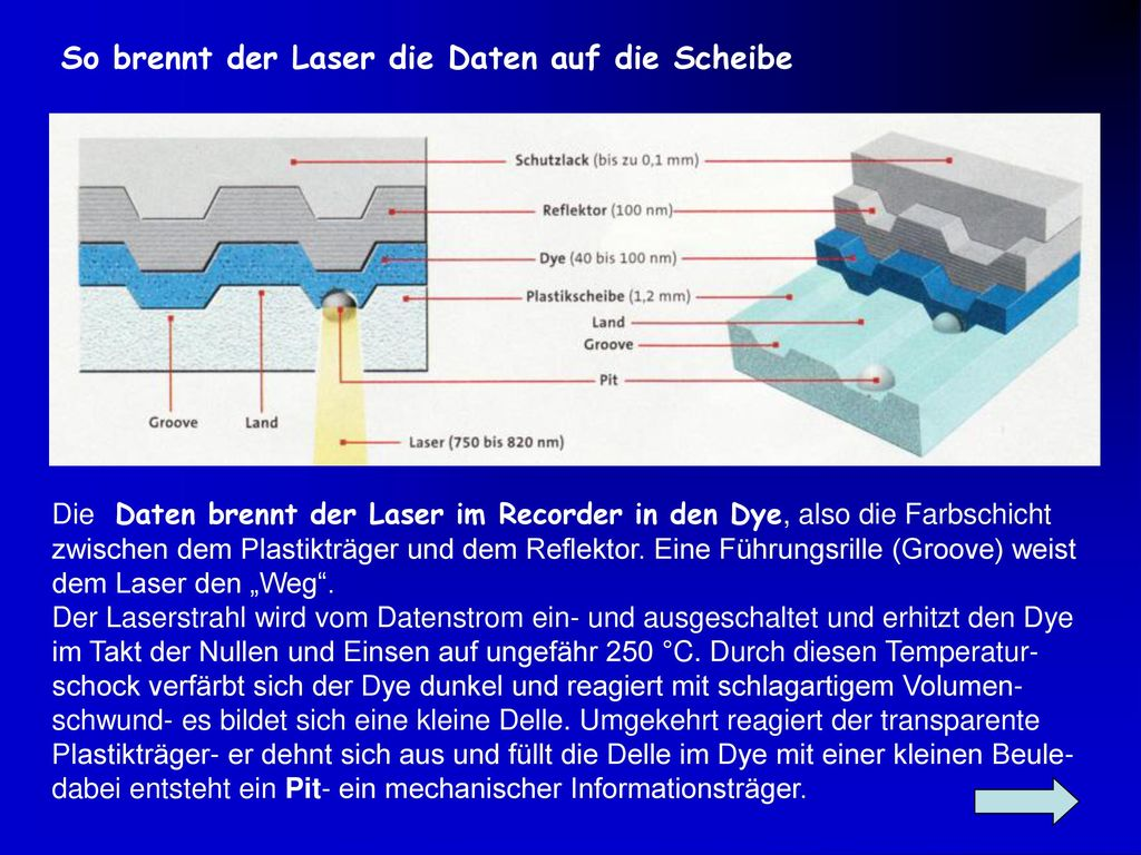 So brennt der Laser die Daten auf die Scheibe